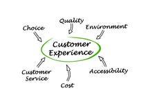 Influence Customer Experience. Six factors influencing Customer Experience Stock Image