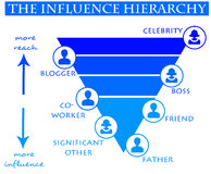 Influence diagram Royalty Free Stock Images