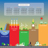 Info chart renewable energy biogreen ecology Stock Photos