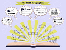 Info graphic about composition and circulation of the Bible. Info graphic about writing, composition and circulation of the Bible Stock Photography