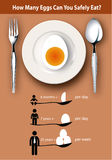 Info-graphic How many eggs can you safely eat ? Royalty Free Stock Photo