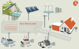 The info graphics of energy source renewable and non renewable Royalty Free Stock Photography