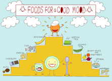 Info graphics on the topic of food, which raise the mood Stock Photos