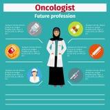 infographic未来行业的癌症医师 向量例证