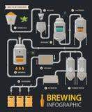 Infographic öl eller bryggerilinje fabriksprocess vektor illustrationer