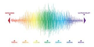Infographic av färg för synligt spektrum solljusfärg stock illustrationer