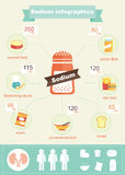 Infographic av natrium Arkivfoton