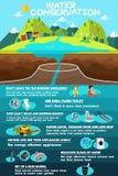 Infographic av vattenbeskydd royaltyfri illustrationer