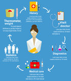 Infographic banner of step for patient Stock Photography