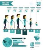 Infographic befolkning Fotografering för Bildbyråer
