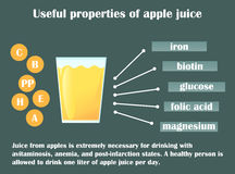 Infographic about the beneficial properties of apple juice. Stock Photo