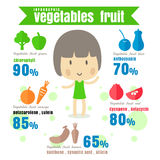 Infographic benefit Vegetable fruit Health and Wellness . concep Royalty Free Stock Photo
