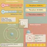 Infographic of Beryllium Royalty Free Stock Image