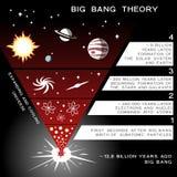 Infographic beståndsdelar för universumevolution Royaltyfri Fotografi