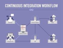 Infographic con il flusso di lavoro continuo di integrazione Immagini Stock Libere da Diritti