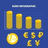 Infographic con il tasso di cambio di declino dell'euro Immagine Stock