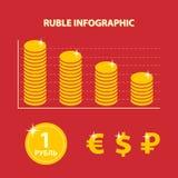 Infographic con il tasso di cambio di declino della rublo russa Immagine Stock Libera da Diritti