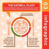 Infographic concept eatwell plate