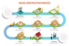 Infographic construction of a brick house. House building process. Foundation pouring, construction of walls, roof royalty free illustration