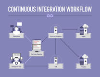 Infographic with Continuous Integration Workflow Royalty Free Stock Images