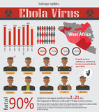 Infographic about deadly ebola virus (EVD). Made in vector. Illness symptoms, information, graphics, facts. Ebola outbreaks in Africa - infected areas, symbols Royalty Free Stock Photos