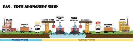 Infographic degli incoterms, condizione di spedizione sul mare Fotografie Stock Libere da Diritti