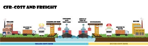 Infographic degli incoterms, condizione di spedizione sulla spedizione CFR del mare Fotografia Stock