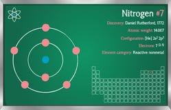 Infographic dell'elemento di azoto illustrazione vettoriale