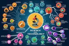 Infographic des Wissenschaft und Technik