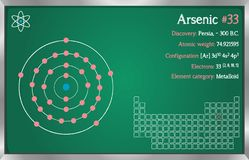 Infographic of the element of Arsenic. Detailed infographic of the element of Arsenic royalty free illustration