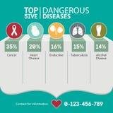 Infographic för top 5 risken av den farliga sjukdomar, läkarundersökningen och sjukvården vektor stock illustrationer