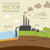 Infographic förorening av naturen royaltyfri illustrationer
