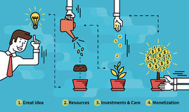 Infographic financial investment. Infographic illustration of investment with businessman and money tree in four steps such as idea, resources, investments and Royalty Free Stock Images