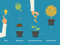 Infographic financial investment. Infographic illustration of investment with money tree in four steps. Text outlined free font Source Sans Stock Photography