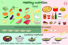 Infographic food healthy nutrition. Infographic food - healthy food and fast food Stock Image