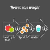 Infographic gewichtsverlies in drie stappen Grote pijl Stock Foto