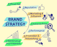 Infographic-handrawn Illustration der Marke Lizenzfreie Stockfotos