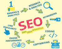 Infographic handrawn illustration of SEO Royalty Free Stock Photography