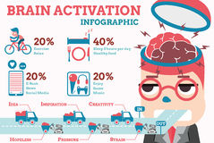 Infographic hjärnaktivering Arkivfoto