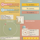 Infographic of Hydrogen Royalty Free Stock Image