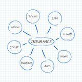 Infographic - insurance Royalty Free Stock Photo