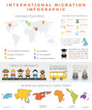 Infographic internationell flyttning Arkivfoto