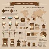 Infographic kaffe Typer av kaffe Plan stil, vektorillustra stock illustrationer