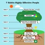 Infographic med symboler 7 effektiva personer för vanor högt stock illustrationer