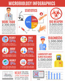 Infographic Microbiology Researches Royalty Free Stock Photo