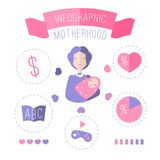 Infographic of motherhood. Vector illustration Royalty Free Stock Photography