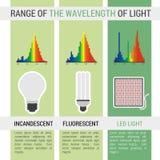 Infographic olika lampor med våglängd Stock Illustrationer