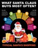 Infographic om shopping Arkivbild