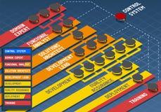 Infographic oprogramowania rozwoju młynu metodologia Obrazy Stock