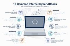 Infographic para la plantilla cibernética de 10 attacts de Internet común con el ordenador portátil como símbolo principal libre illustration